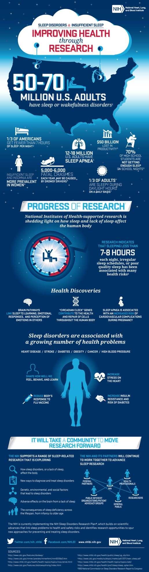 Sleep Study Infographic