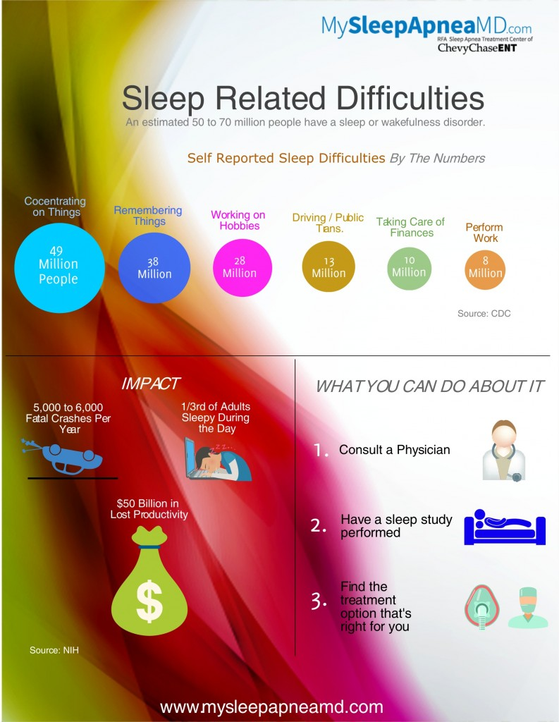 trouble sleeping infographic